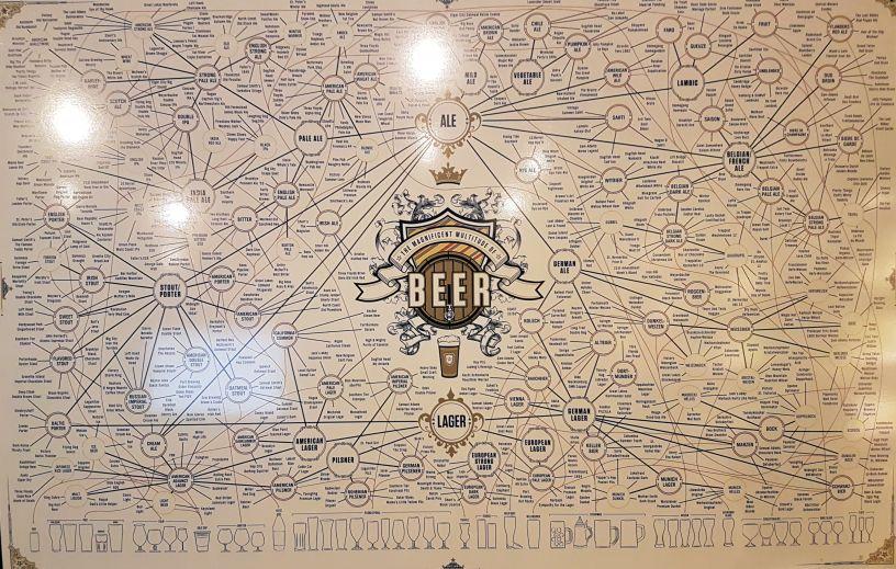 Olut sanasto ja erilaiset oluet